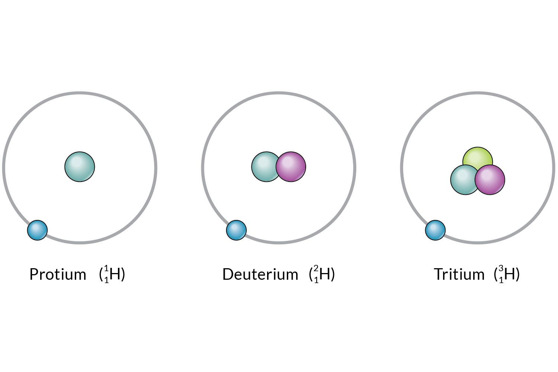 النظير هو العنصر نفسه، ولكنه يحتوي على عدد مختلف من الالكترونات