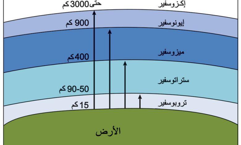 أي طبقات الغلاف الجوي تحوي طبقة الأوزون الذي يحمي المخلوقات الحية من الإشعاعات فوق البنفسجية ؟