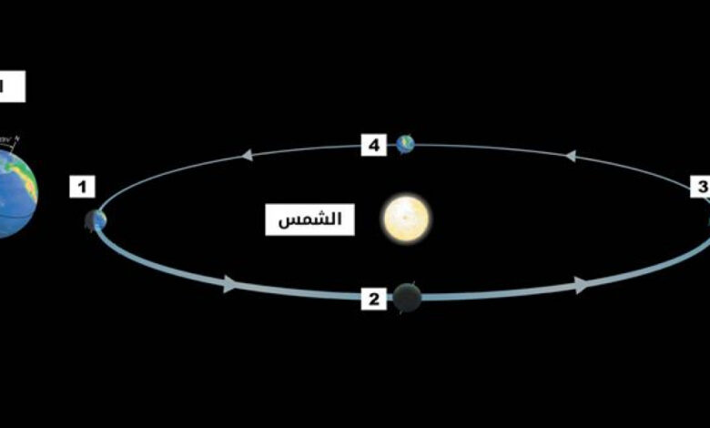 تعود الفصول الأربعة إلى ميل محور الأرض إلى ظهور الفصول الأربعة وهي الصيف والشتاء والربيع و