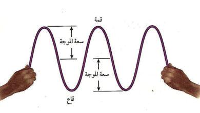 عدد الاطوال الموجية التي تعبر نقطة محددة خلال ثانية