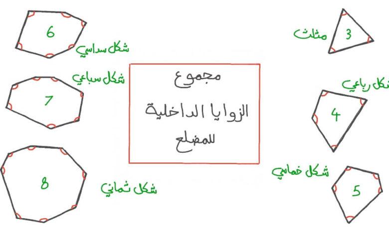 مجموع قياسات الزوايا الداخلية للمضلع الخماسي