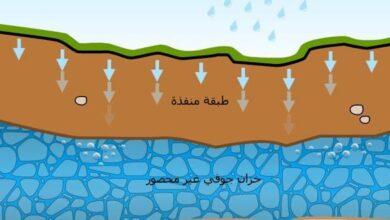 تعد صخور البازلت في شمال شرق الأردن خزان جوفي يخزن الماء وذلك لأنه ونحن نعلم ان الاردن تعتبر من الدول العربية التي تعاني من نقص المياه،وان ذلك يرجع الى بسبب الاستهلاك الكبير في المياه من قبل المزارعين، كما ولجأت الدولة الى اتباع بعض الاساليب من اجل التخفيف من حدة استخدام المياه، وهي التي تعتبر من صخور البازلت المتواجدة في شمال شرق الاردن خزان جوفي يخزن فيه الماء، كما ويعرف الخزان الجوفي على انه هو عبارة عن صخور باطنية، وانها قادرة على خزان مكونة من كميات كبيرة، وان هذه الكميات من المياه تكفي من اجل انتاج كميات كبيرة منها. تعد صخور البازلت في شمال شرق الأردن خزان جوفي يخزن الماء وذلك لأنه ، خلق الله سبحانه الكون وابدع في خلقة، وقد وضع فيه نظام كوني متزن، وان هذا النظام يصلح للعيش فيه، وقد اوجد الله الكثير من التضارس، والجبال، والبحار، والمحيطات، والانهار وكثير من الموارد الطبيعية الضرورية من اجل توفير حياة الانسان بكل سهولة. يرجع ذلك الى ان صخور البازلت عبارة عن صخور باطنية، وان هذه الصخور قادرة على خزن كميات كبير من المياة، والتي تكفي من اجل انتاج كميات كبيرة منها.
