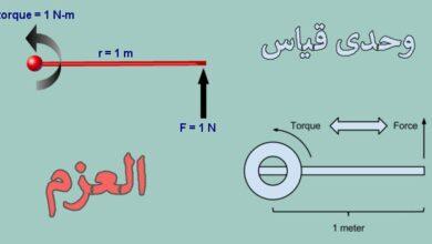 ما مقدار العزم الذي يحدثه مفتاح شد طوله 0.55 m، إذا أثر بقوة مقدارها 250 n ، وبزاوية °60 عن الخط الافقي