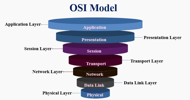 يحتوي نموذج osi على عدة طبقات، كل طبقة منها تؤدي مهمة خاصة , كم عدد طبقات ومراحل هذا النموذج